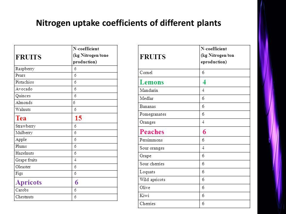 Nitrogen uptake coefficients of different plants