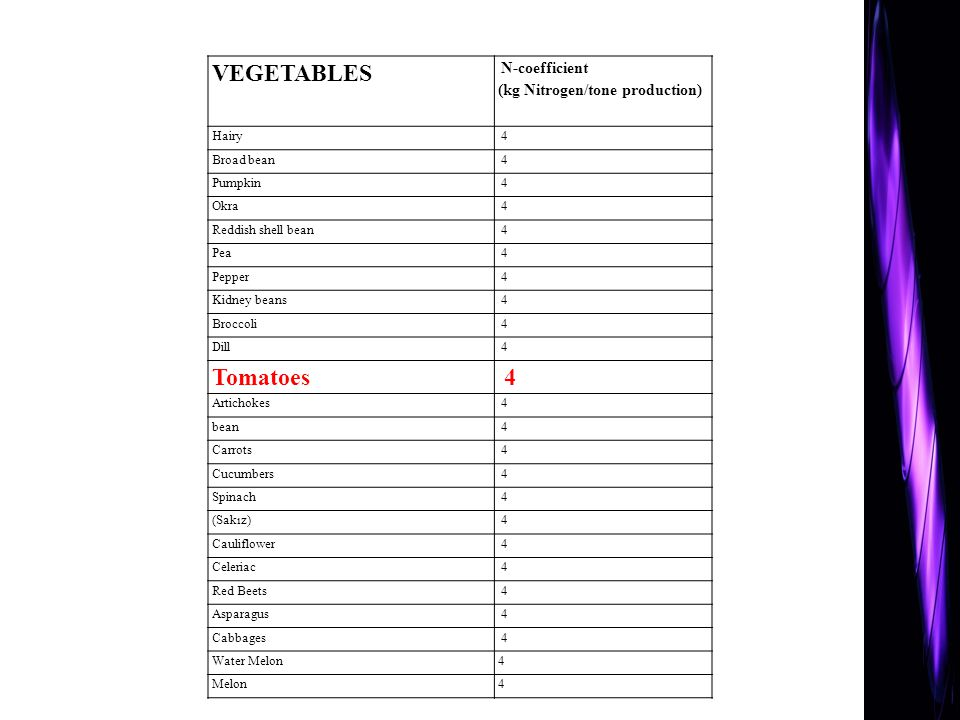 VEGETABLES Tomatoes N-coefficient (kg Nitrogen/tone production) Hairy
