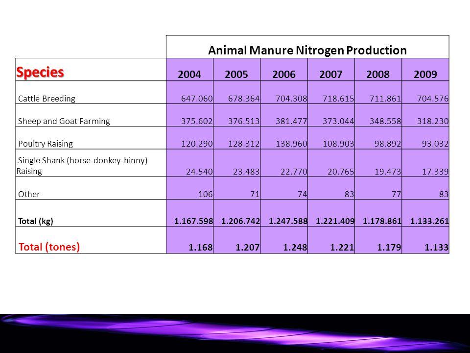 Animal Manure Nitrogen Production