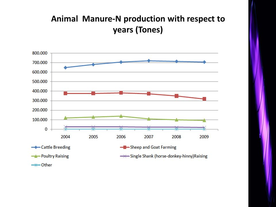 Animal Manure-N production with respect to years (Tones)