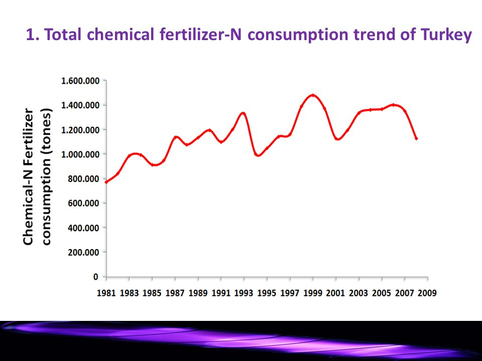 1. Total chemical fertilizer-N consumption trend of Turkey