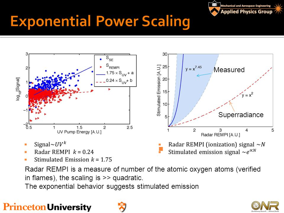 Exponential Power Scaling