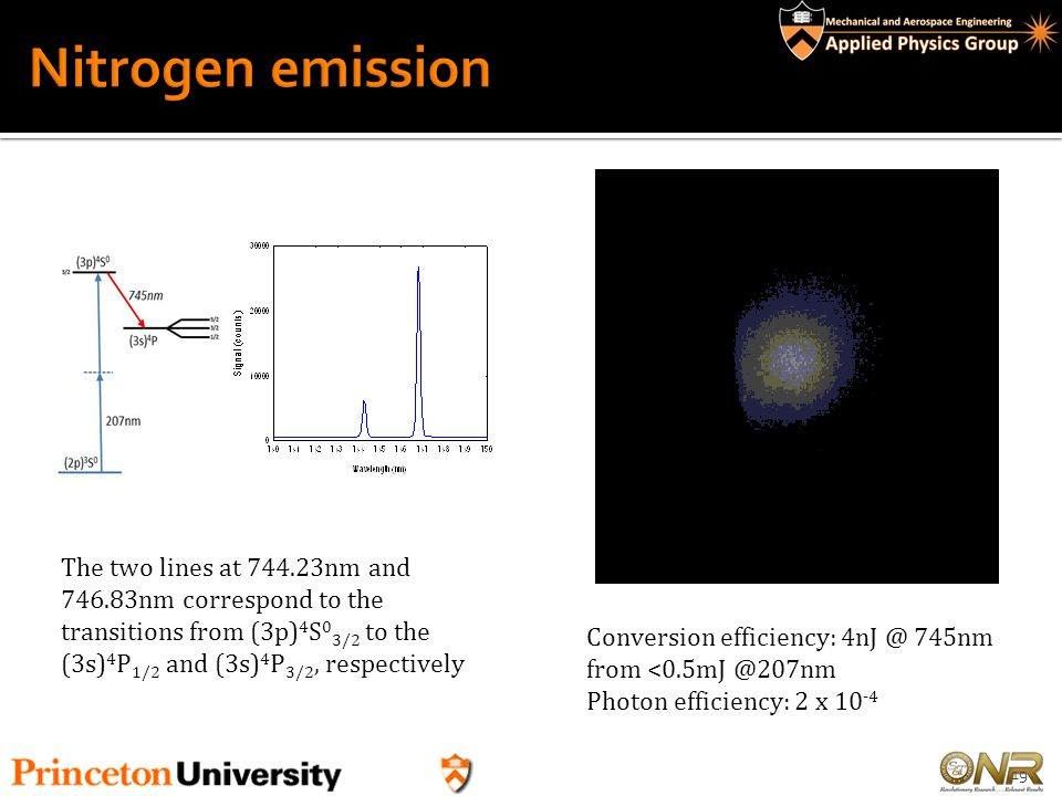 Nitrogen emission The two lines at 744.23nm and 746.83nm correspond to the transitions from (3p)4S03/2 to the (3s)4P1/2 and (3s)4P3/2, respectively.