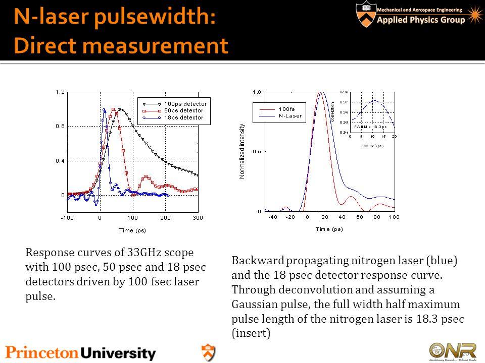 N-laser pulsewidth: Direct measurement