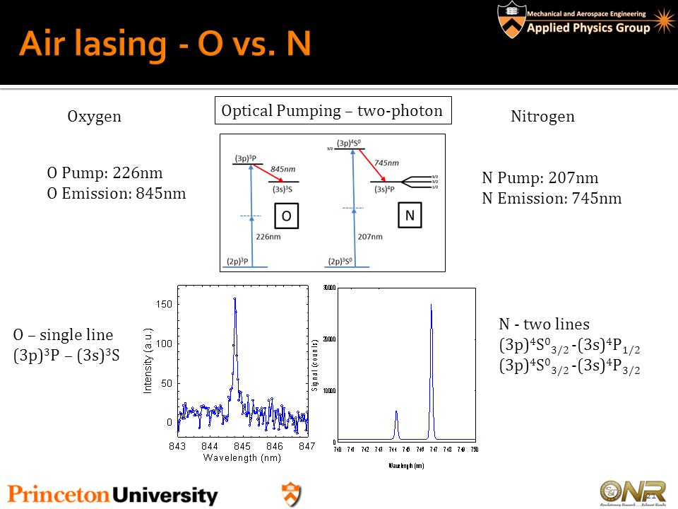 Air lasing - O vs. N Optical Pumping – two-photon Oxygen Nitrogen