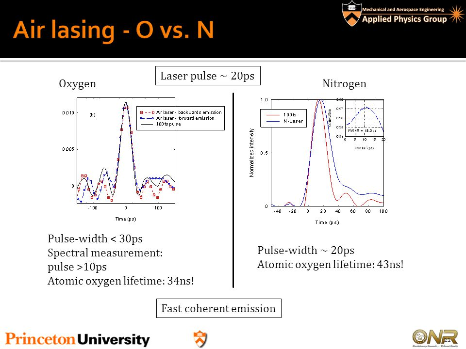 Air lasing - O vs. N Laser pulse ~ 20ps Oxygen Nitrogen