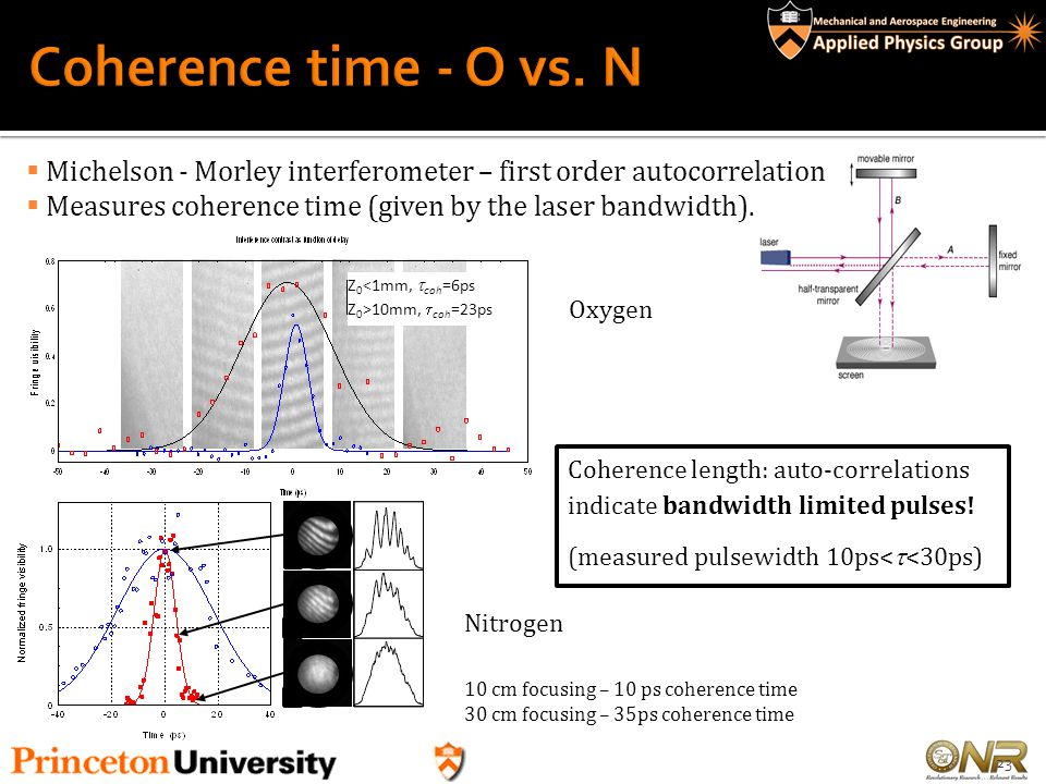 Coherence time - O vs. N Michelson - Morley interferometer – first order autocorrelation. Measures coherence time (given by the laser bandwidth).