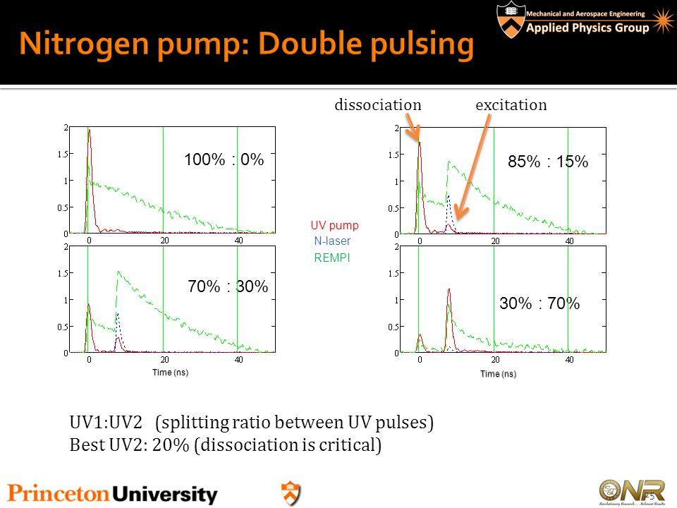 Nitrogen pump: Double pulsing
