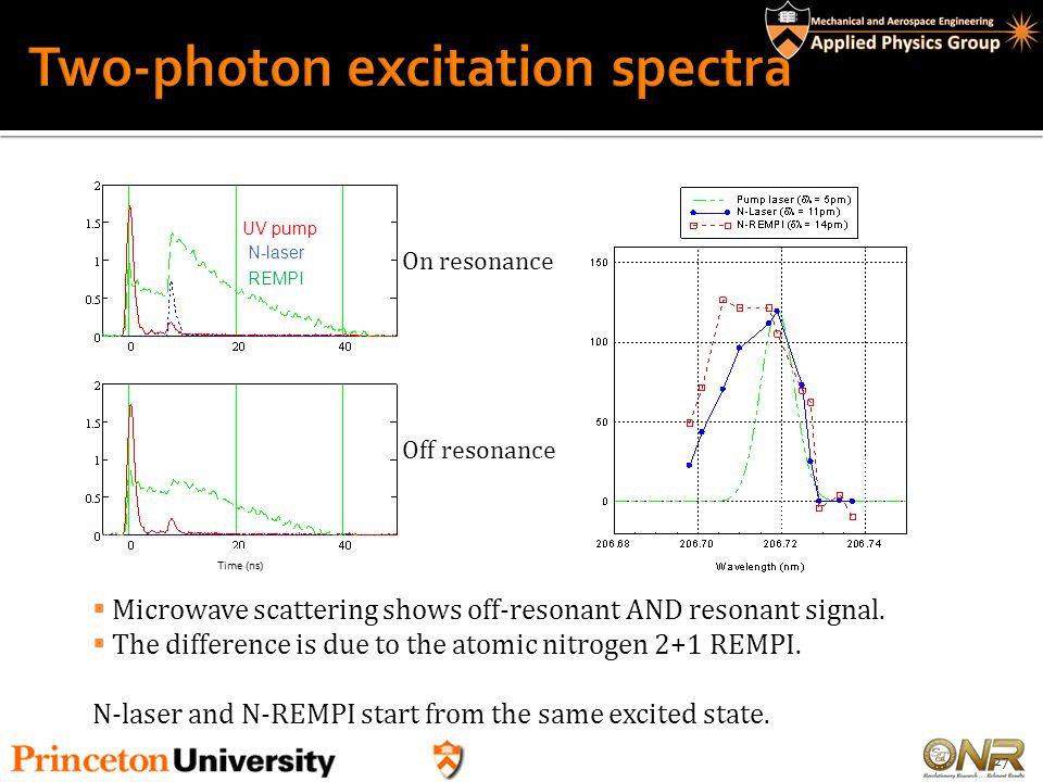 Two-photon excitation spectra