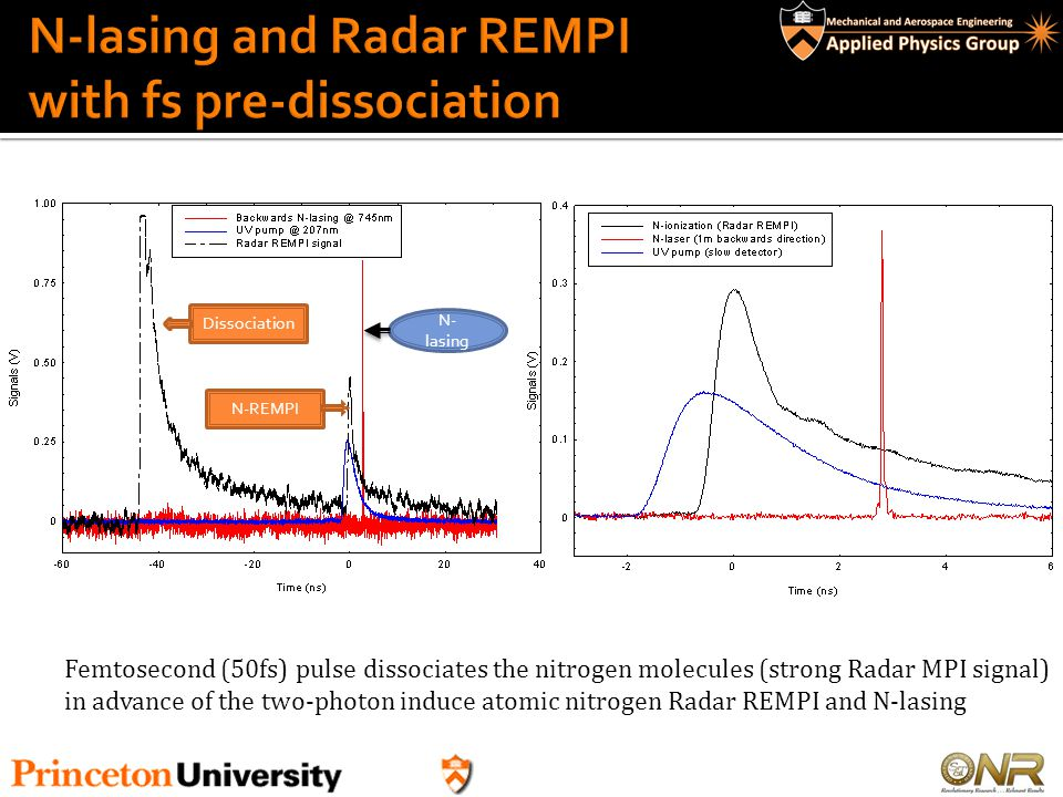 N-lasing and Radar REMPI with fs pre-dissociation