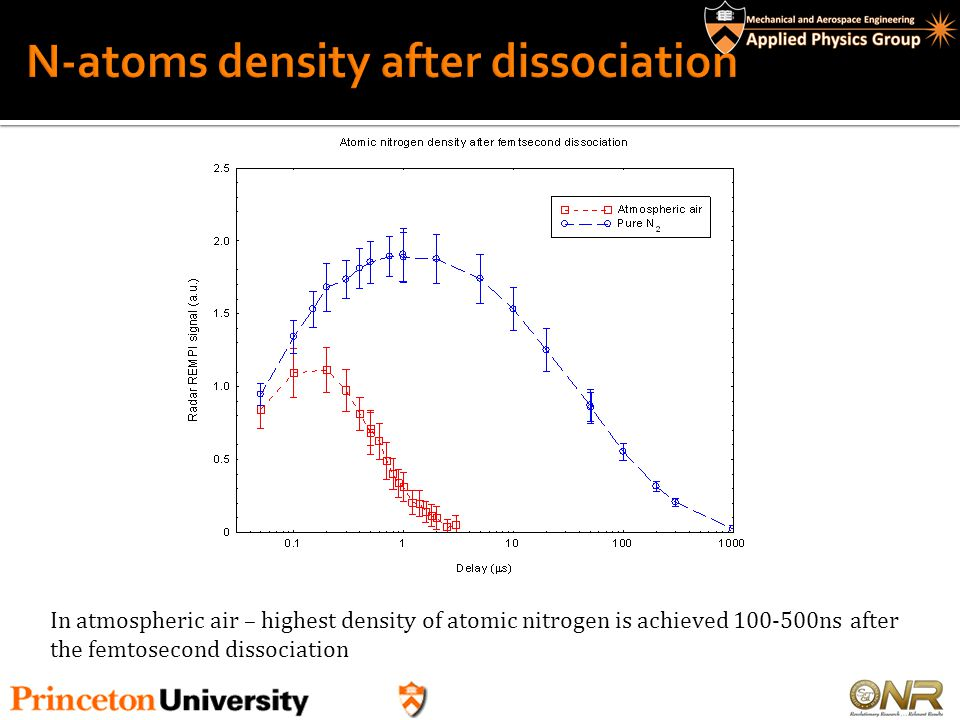 N-atoms density after dissociation