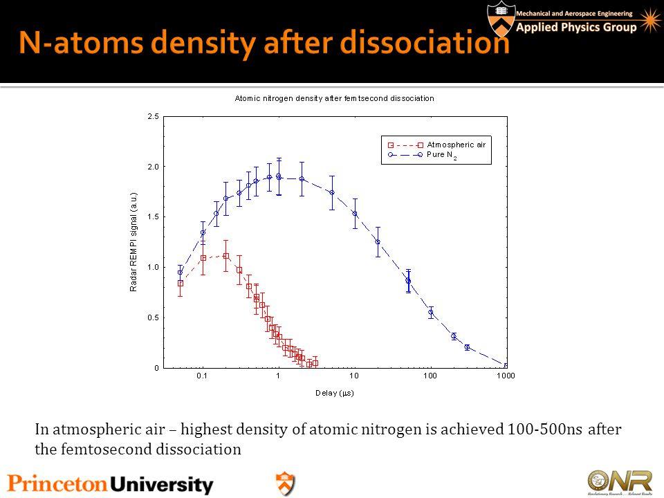 N-atoms density after dissociation