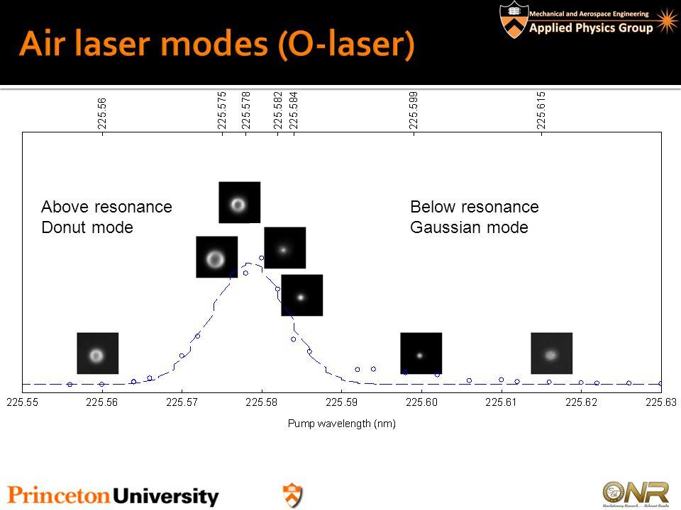 Air laser modes (O-laser)
