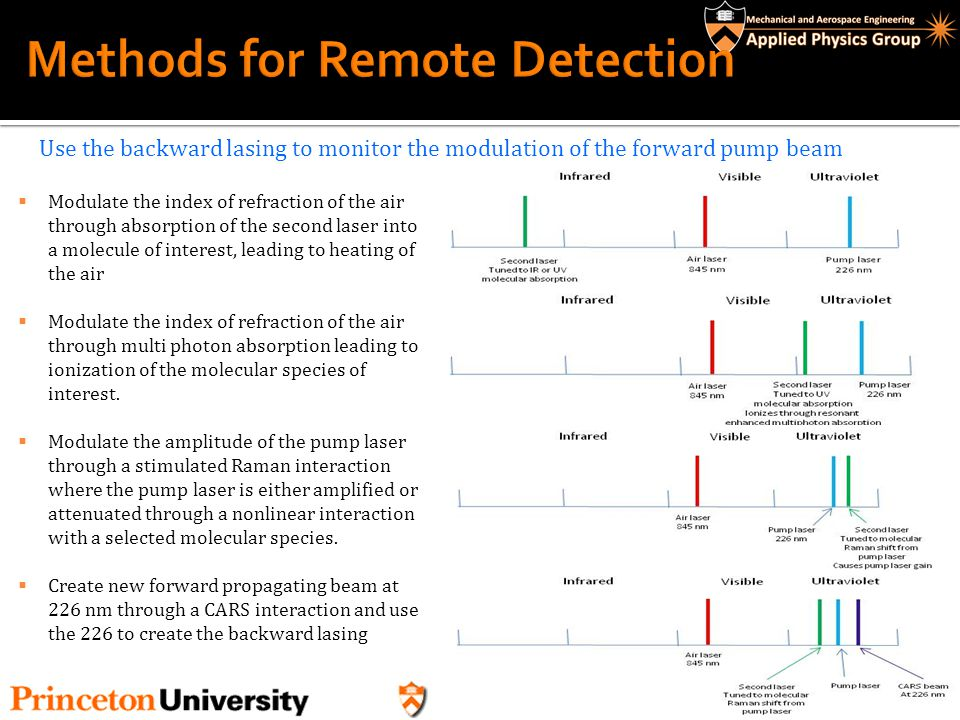 Methods for Remote Detection
