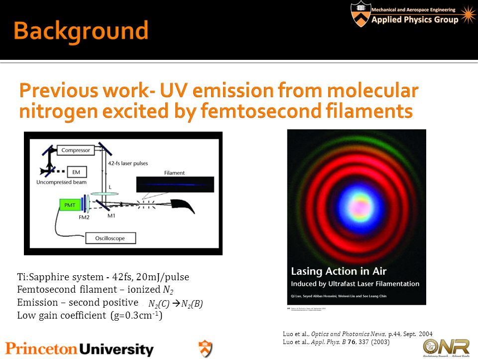 Background Previous work- UV emission from molecular nitrogen excited by femtosecond filaments. Ti:Sapphire system - 42fs, 20mJ/pulse.