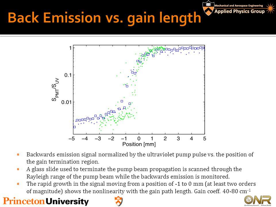 Back Emission vs. gain length