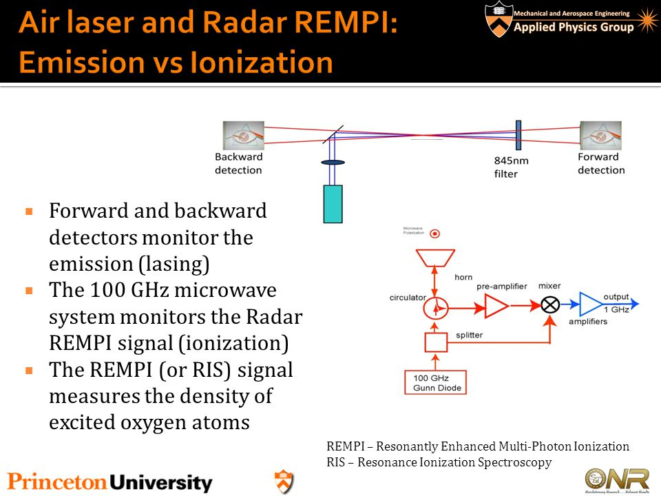 Air laser and Radar REMPI: Emission vs Ionization