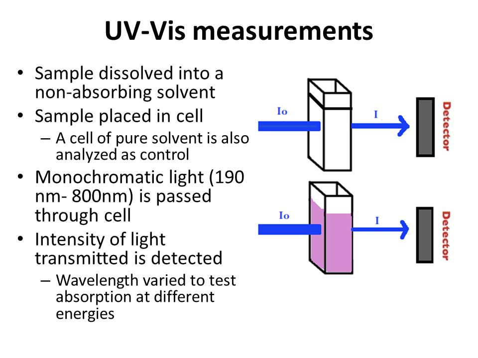 UV-Vis measurements Sample dissolved into a non-absorbing solvent
