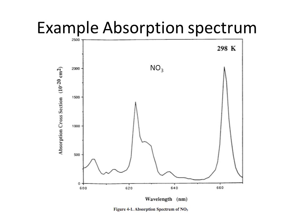 Example Absorption spectrum
