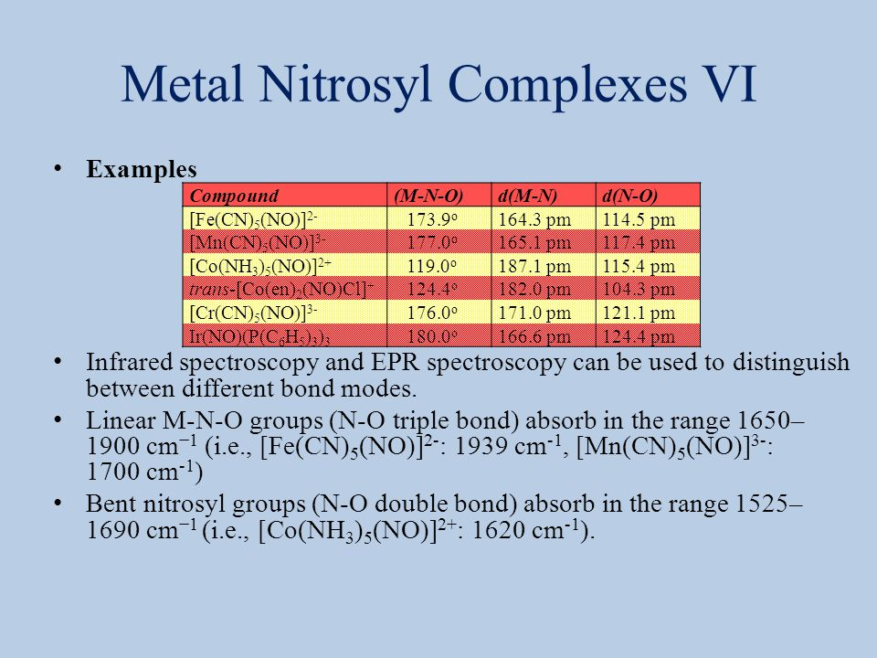 Metal Nitrosyl Complexes VI