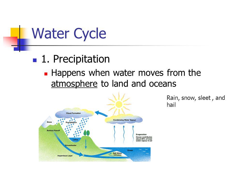 Water Cycle 1. Precipitation