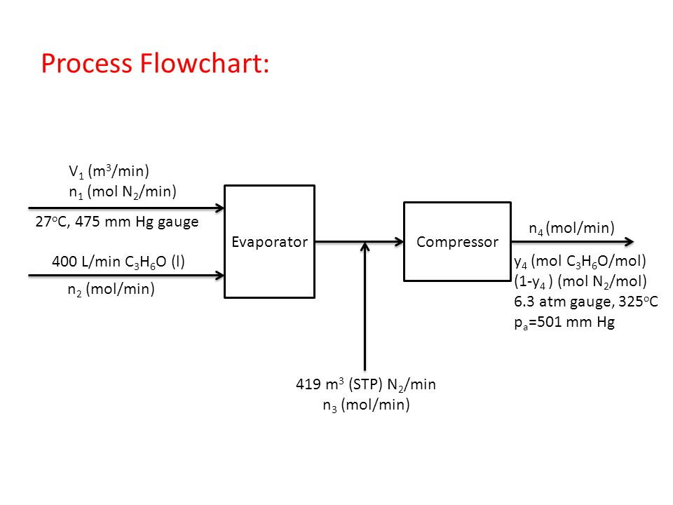 Process Flowchart: V1 (m3/min) n1 (mol N2/min) 27oC, 475 mm Hg gauge