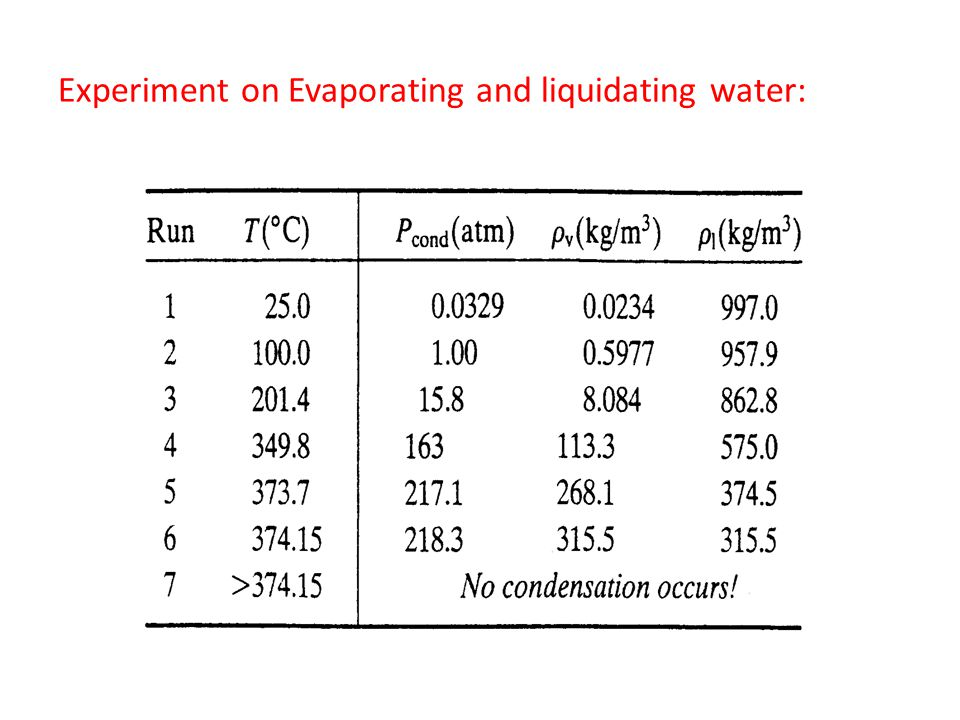 Experiment on Evaporating and liquidating water:
