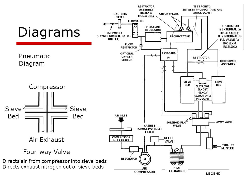 Diagrams Pneumatic Diagram Compressor Sieve Bed Sieve Bed Air Exhaust