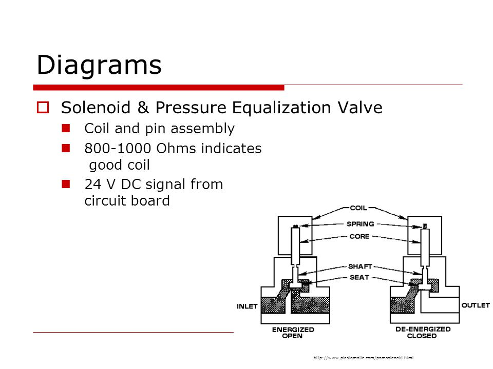 Diagrams Solenoid & Pressure Equalization Valve Coil and pin assembly