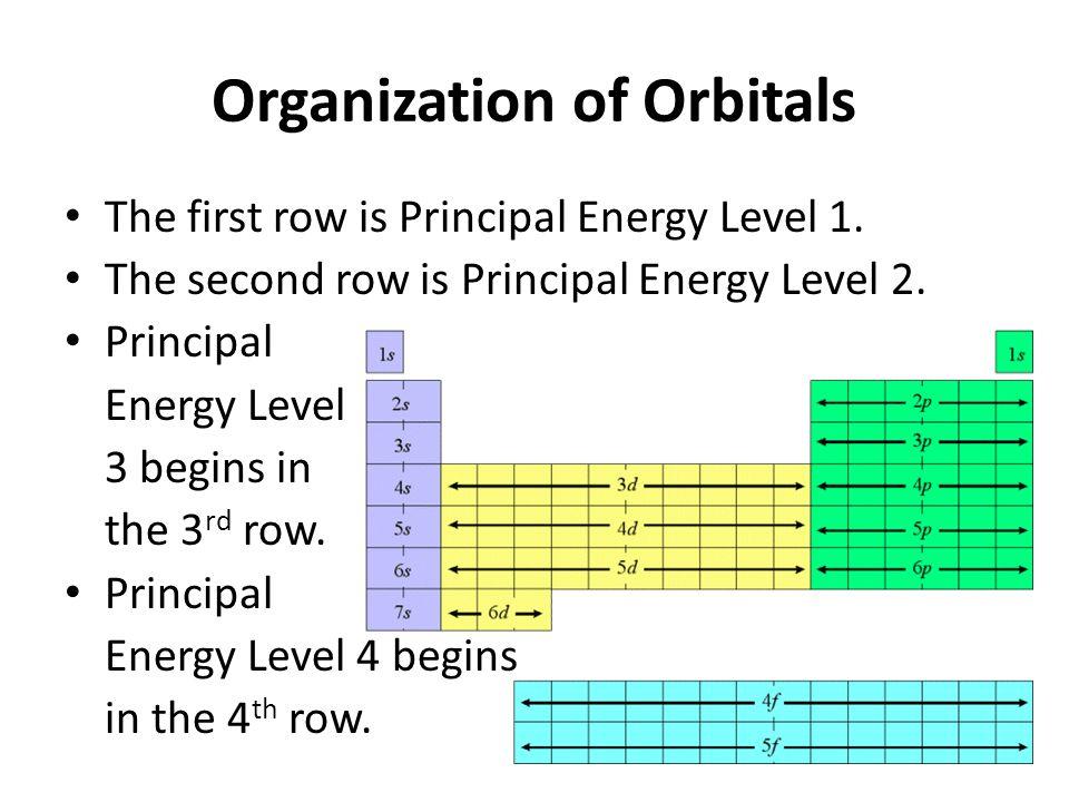 Organization of Orbitals
