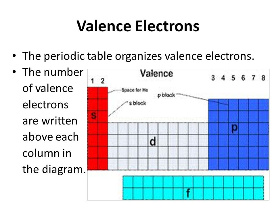 Valence Electrons The periodic table organizes valence electrons.