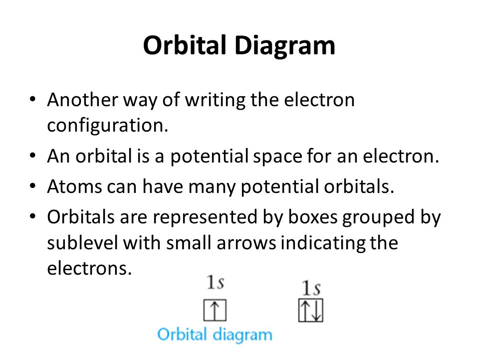 Orbital Diagram Another way of writing the electron configuration.