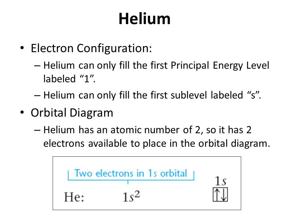 Helium Electron Configuration: Orbital Diagram