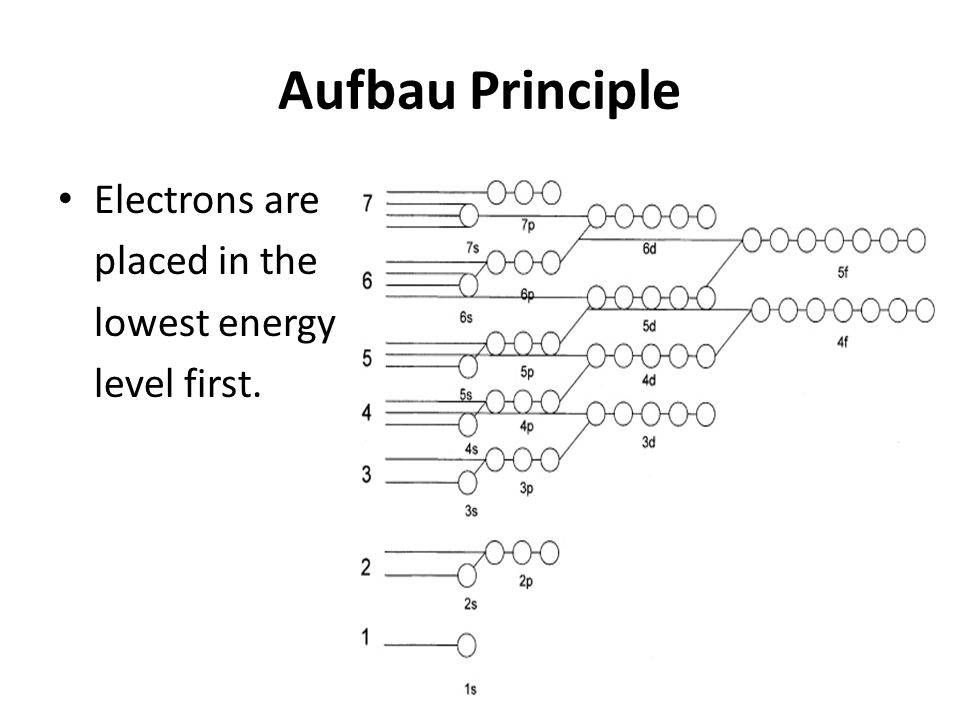 Aufbau Principle Electrons are placed in the lowest energy