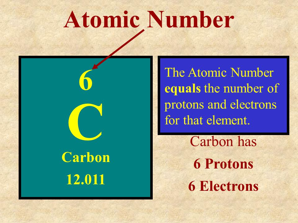 C 6 Atomic Number Carbon has Carbon 6 Protons 6 Electrons 12.011