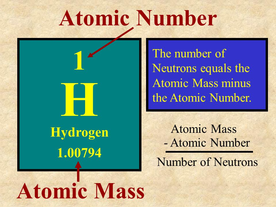 H 1 Atomic Number Atomic Mass Hydrogen 1.00794