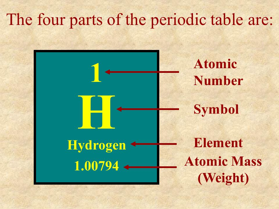 The four parts of the periodic table are: