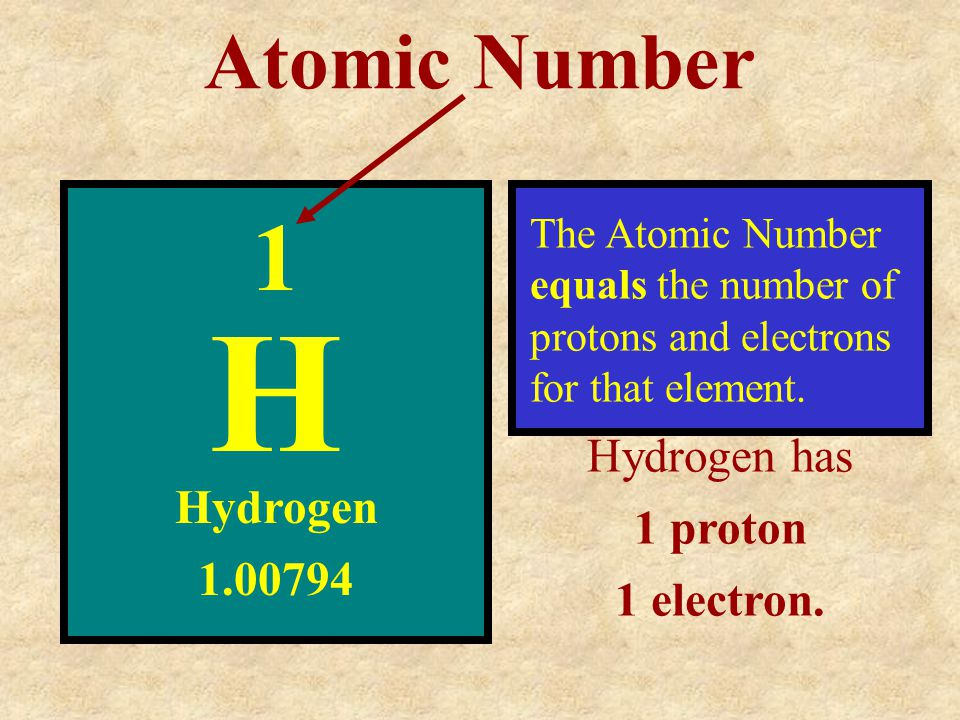 H 1 Atomic Number Hydrogen has 1 proton Hydrogen 1 electron. 1.00794