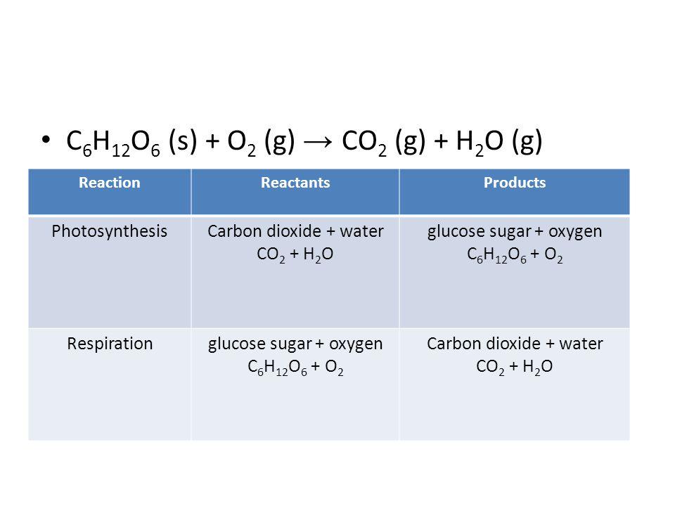 C6H12O6 (s) + O2 (g) → CO2 (g) + H2O (g)
