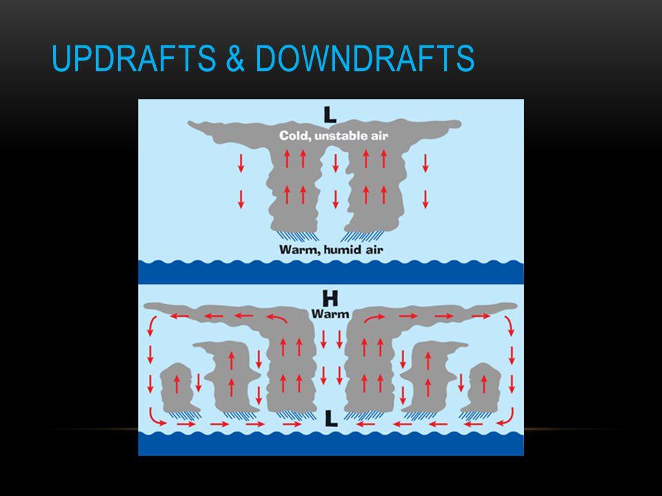 Updrafts & Downdrafts