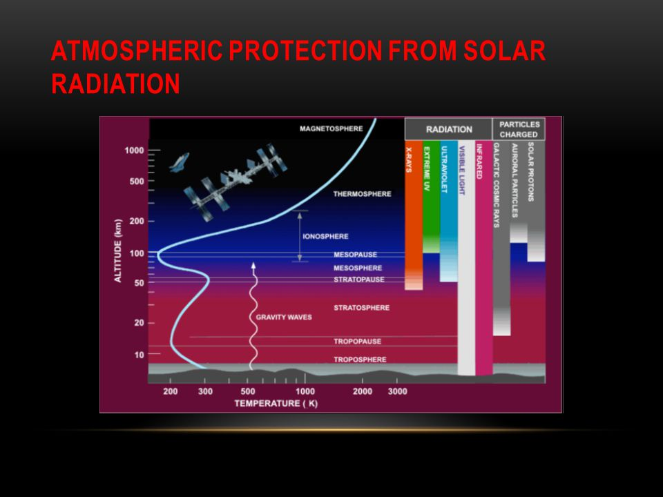 Atmospheric Protection from Solar Radiation