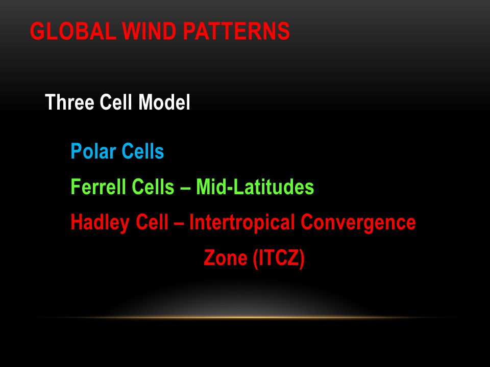 Global Wind Patterns Three Cell Model Polar Cells Ferrell Cells – Mid-Latitudes Hadley Cell – Intertropical Convergence Zone (ITCZ)