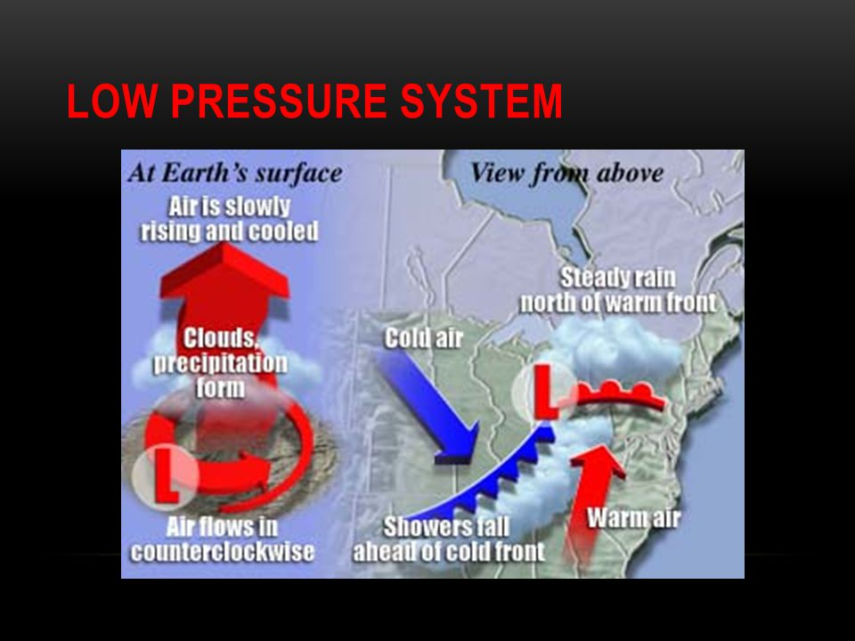 Low Pressure System