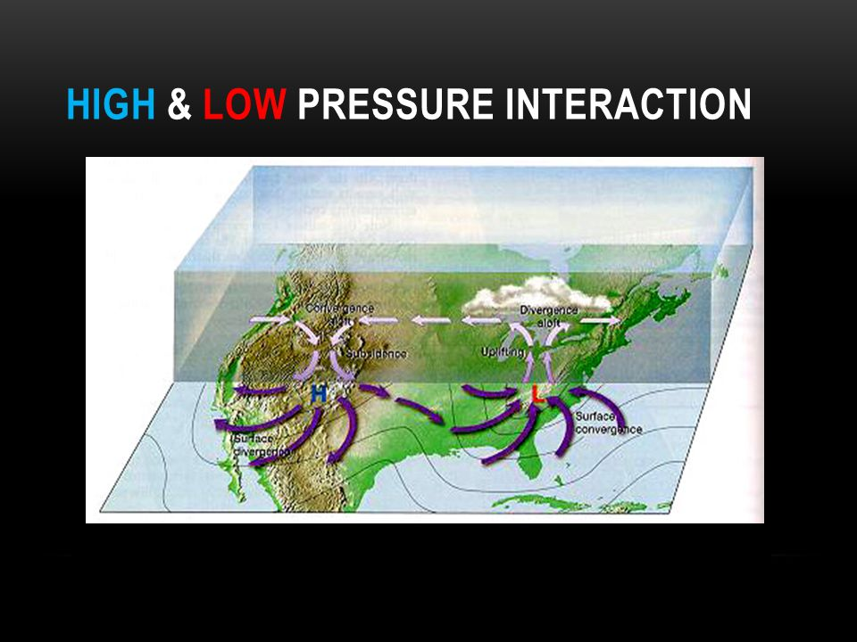 High & Low Pressure Interaction