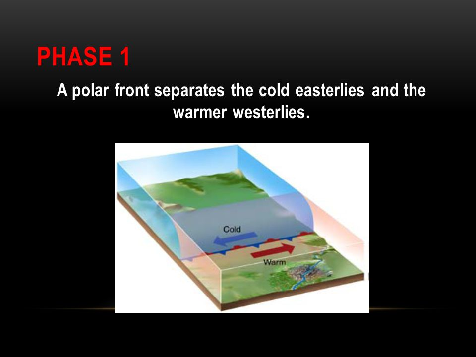 A polar front separates the cold easterlies and the warmer westerlies.