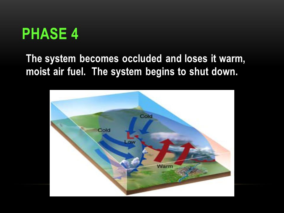 Phase 4 The system becomes occluded and loses it warm, moist air fuel.