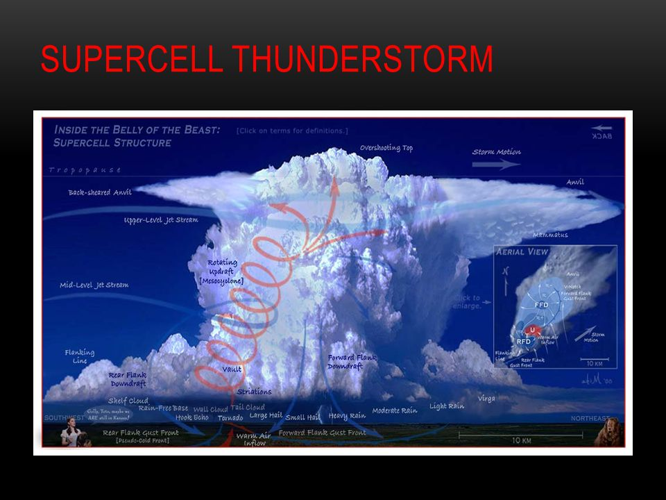 Supercell Thunderstorm