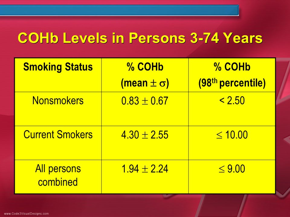COHb Levels in Persons 3-74 Years