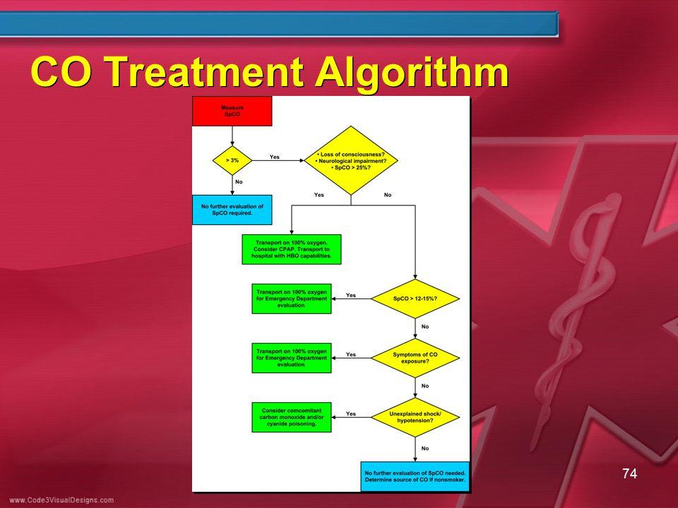 CO Treatment Algorithm