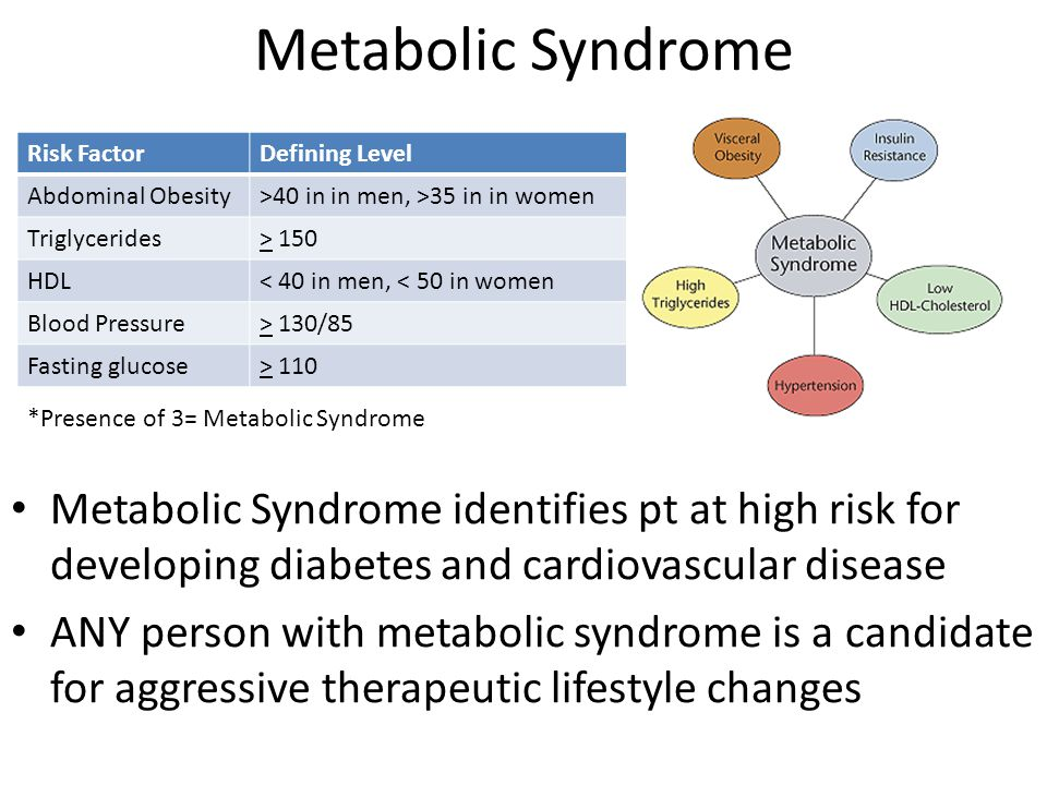 Metabolic Syndrome Risk Factor. Defining Level. Abdominal Obesity. >40 in in men, >35 in in women.